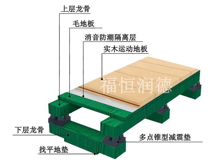 双层龙骨比赛型|双层龙骨比赛型体育木地板——福恒