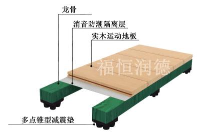 单层龙骨简洁型产品结构图  面板    毛板  福恒专利减震垫  单层龙骨简洁型结构功能介绍 结构标高60mm,该结构的体育木地板主要应用于健身房和开展一般性室内体育活动的场所,其主要的性能指标冲击吸收率和标准垂直变形只要求≥35%和 ≥1.0mm.且只适用于600-1200平方米的中小型体育馆。可作为一般性的训练和娱乐性的比赛用。该结构的运动木地板适用于规模较小,投资少,使用频率和密度相对稳定的中小学、社区、工企健身用综合性场馆。 单层龙骨简洁型运动木地板结构参数 1.
